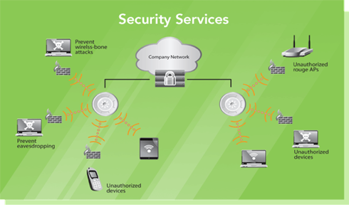 Xirrus-Diagram-Security-Services