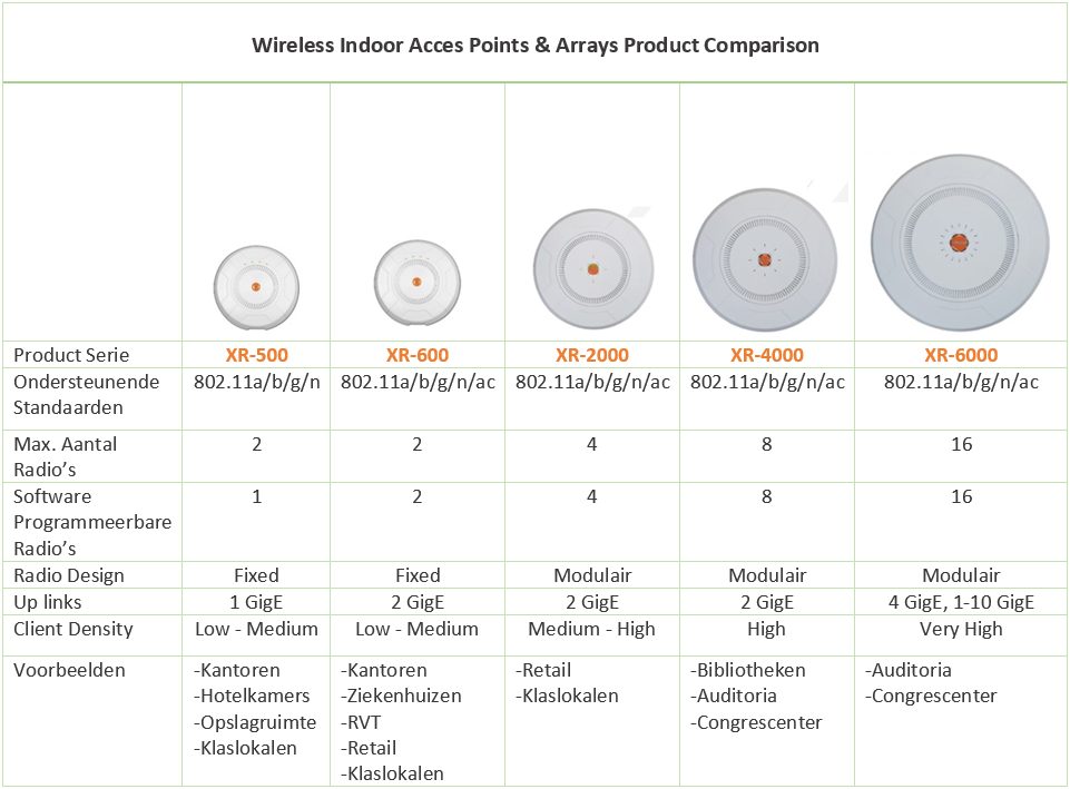 comparison xirrus access points and arrays