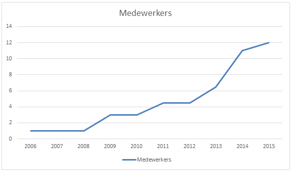 Medewerkers davo communications