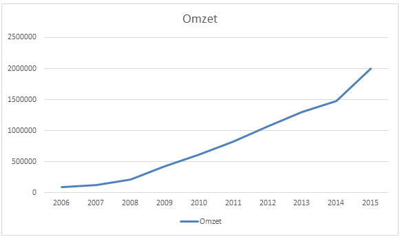 Omzet davo communications
