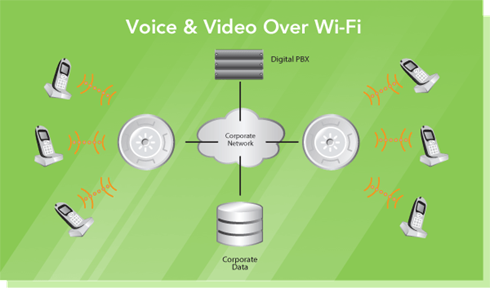 Voice over wifi