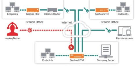 Netwerkbeveiliging Network protection Davo Communications Bescherm data hacking